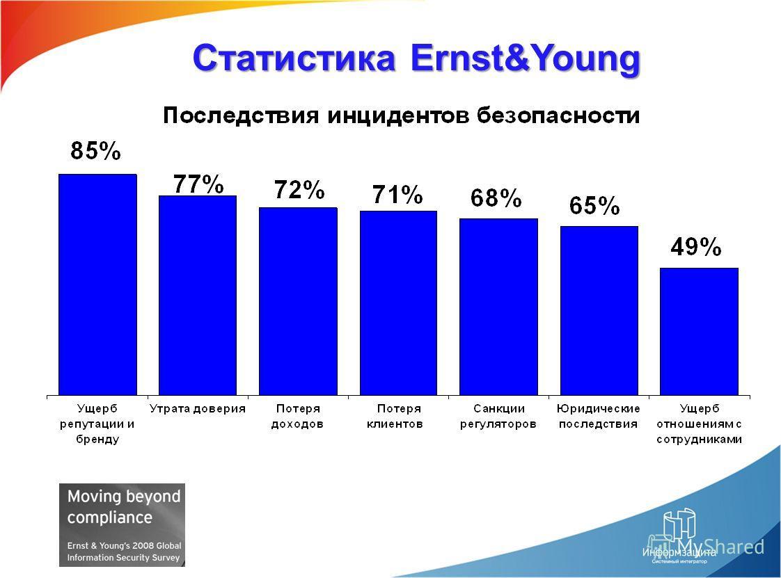 Статистика Ernst&Young