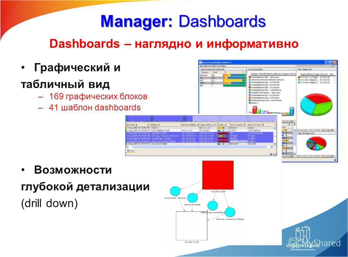 Dashboards – наглядно и информативно Manager: Dashboards Графический и табличный вид –169 графических блоков –41 шаблон dashboards Возможности глубокой детализации (drill down)