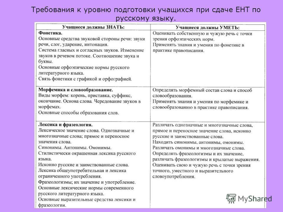 Требования к уровню подготовки учащихся при сдаче ЕНТ по русскому языку.