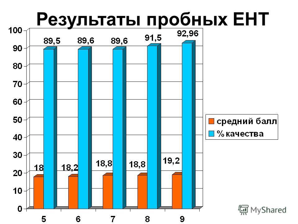 Результаты пробных ЕНТ