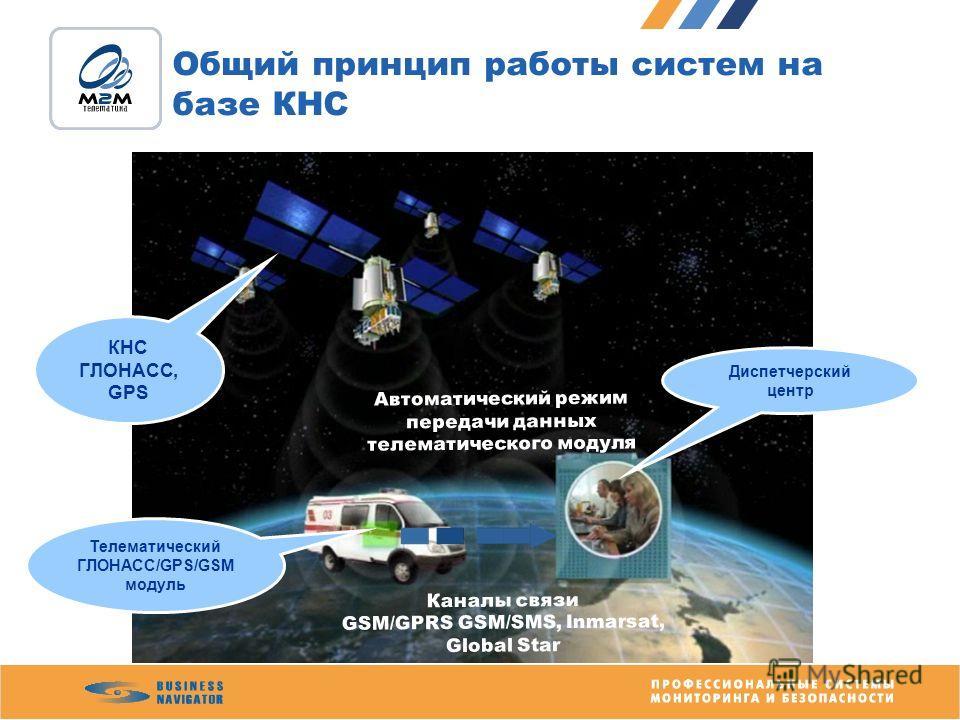 Общий принцип работы систем на базе КНС КНС ГЛОНАСС, GPS Телематический ГЛОНАСС/GPS/GSM модуль Диспетчерский центр Автоматический режим передачи данных телематического модуля Каналы связи GSM/GPRS GSM/SMS, Inmarsat, Global Star