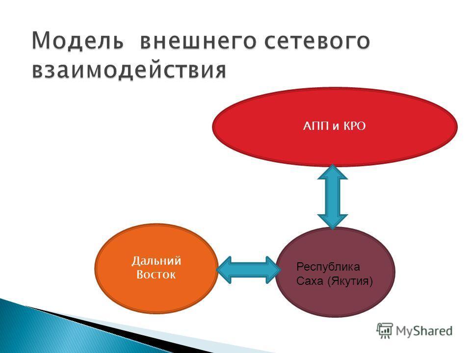АПП и КРО Дальний Восток Республика Саха (Якутия)