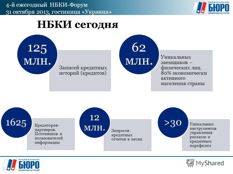 4-й ежегодный НБКИ-Форум 31 октября 2013, гостиница «Украина» НБКИ сегодня Записей кредитных историй (кредитов) 125 млн. Уникальных заемщиков – физических лиц. 80% экономически активного населения страны 62 млн. Кредиторов- партнеров. Источников и по