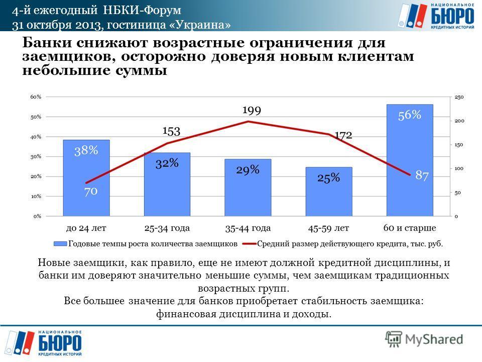 4-й ежегодный НБКИ-Форум 31 октября 2013, гостиница «Украина» Банки снижают возрастные ограничения для заемщиков, осторожно доверяя новым клиентам небольшие суммы Новые заемщики, как правило, еще не имеют должной кредитной дисциплины, и банки им дове