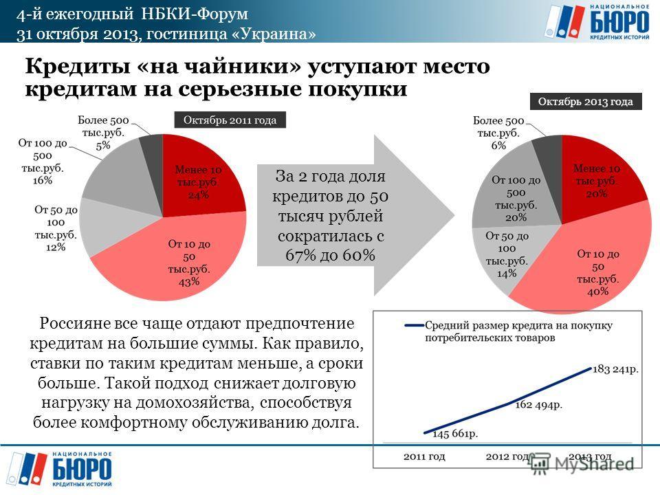 4-й ежегодный НБКИ-Форум 31 октября 2013, гостиница «Украина» Кредиты «на чайники» уступают место кредитам на серьезные покупки За 2 года доля кредитов до 50 тысяч рублей сократилась с 67% до 60% Октябрь 2013 года Россияне все чаще отдают предпочтени