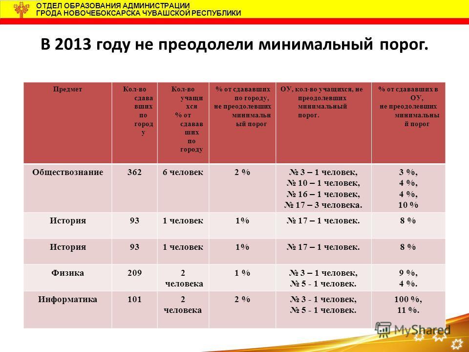 ОТДЕЛ ОБРАЗОВАНИЯ АДМИНИСТРАЦИИ ГРОДА НОВОЧЕБОКСАРСКА ЧУВАШСКОЙ РЕСПУБЛИКИ В 2013 году не преодолели минимальный порог. ПредметКол-во сдава вших по город у Кол-во учащи хся % от сдавав ших по городу % от сдававших по городу, не преодолевших минимальн