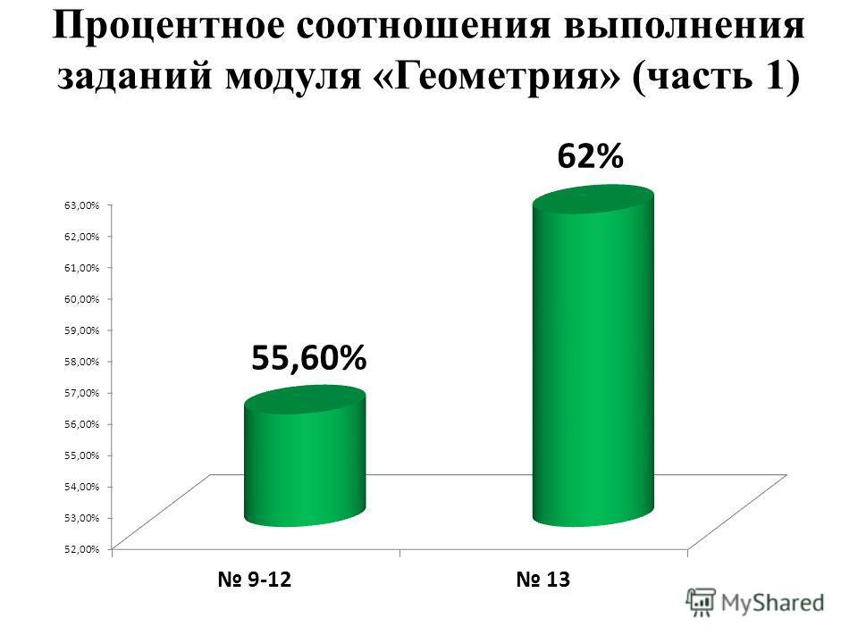 Процентное соотношения выполнения заданий модуля «Геометрия» (часть 1)