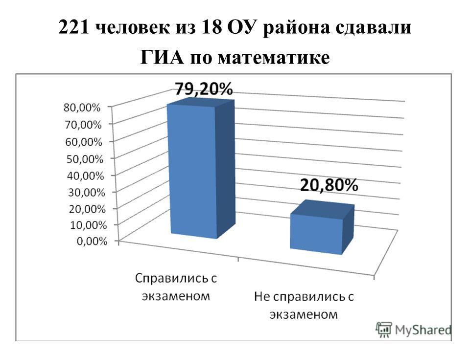 221 человек из 18 ОУ района сдавали ГИА по математике