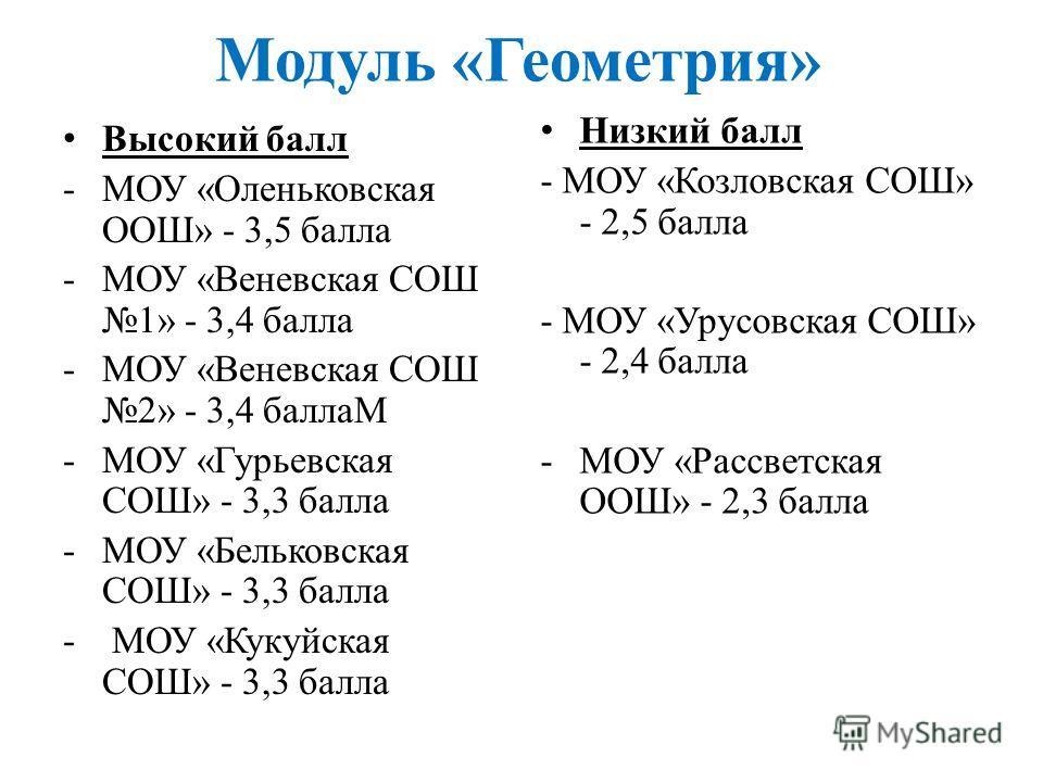 Модуль «Геометрия» Высокий балл -МОУ «Оленьковская ООШ» - 3,5 балла -МОУ «Веневская СОШ 1» - 3,4 балла -МОУ «Веневская СОШ 2» - 3,4 баллаМ -МОУ «Гурьевская СОШ» - 3,3 балла -МОУ «Бельковская СОШ» - 3,3 балла - МОУ «Кукуйская СОШ» - 3,3 балла Низкий б