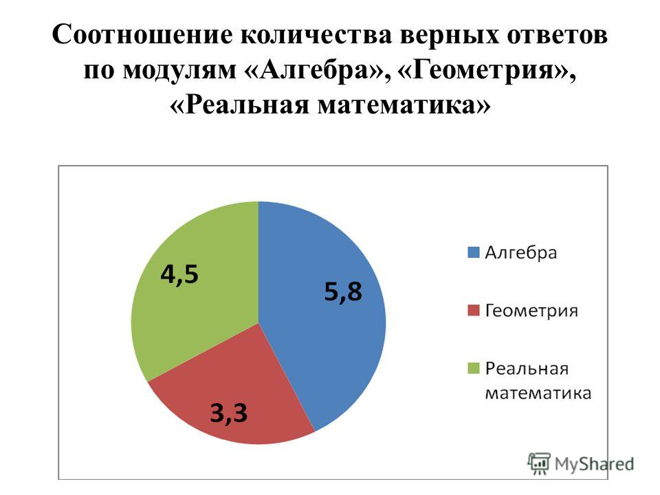 Соотношение количества верных ответов по модулям «Алгебра», «Геометрия», «Реальная математика»