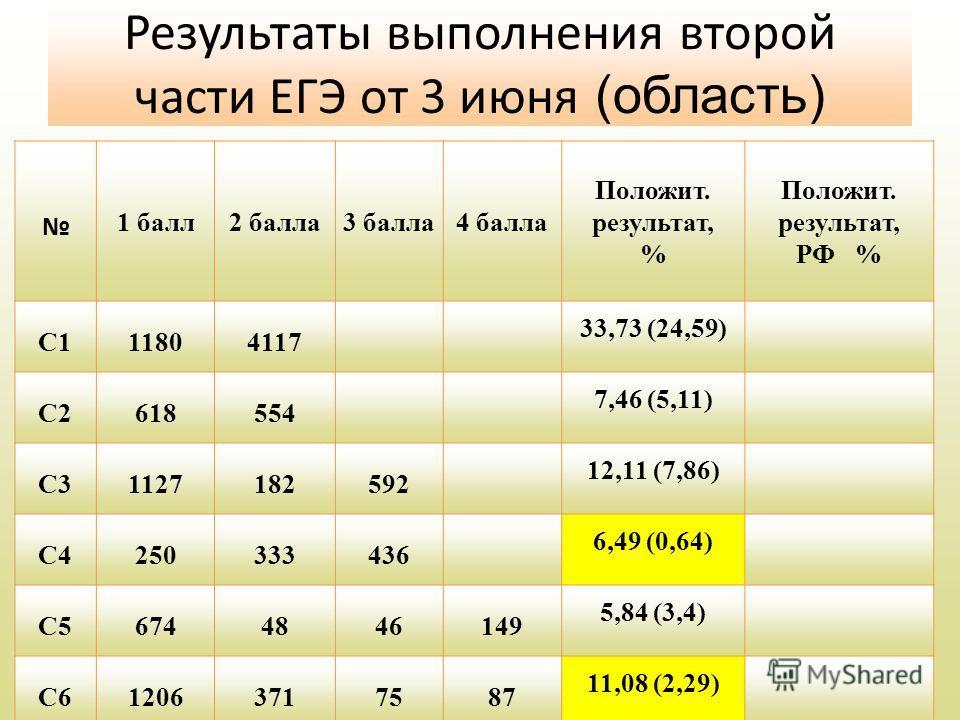 Результаты выполнения второй части ЕГЭ от 3 июня (область) 1 балл2 балла3 балла4 балла Положит. результат, % Положит. результат, РФ % С111804117 33,73 (24,59) С2618554 7,46 (5,11) С31127182592 12,11 (7,86) С4250333436 6,49 (0,64) С56744846149 5,84 (3