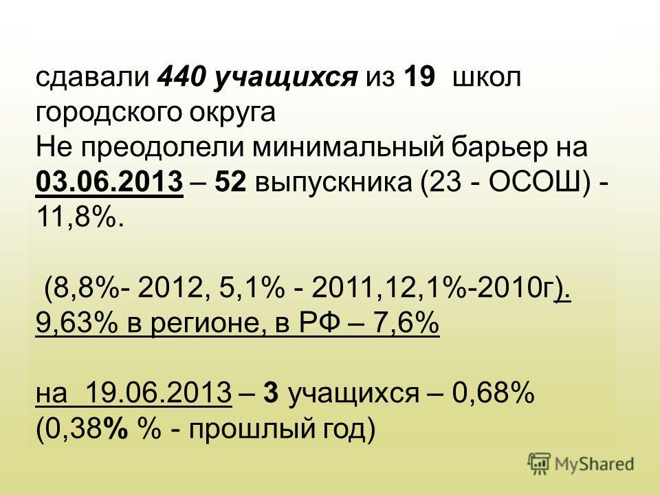 сдавали 440 учащихся из 19 школ городского округа Не преодолели минимальный барьер на 03.06.2013 – 52 выпускника (23 - ОСОШ) - 11,8%. (8,8%- 2012, 5,1% - 2011,12,1%-2010г). 9,63% в регионе, в РФ – 7,6% на 19.06.2013 – 3 учащихся – 0,68% (0,38% % - пр