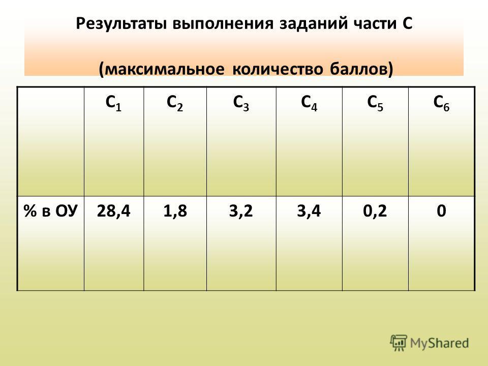 Результаты выполнения заданий части С (максимальное количество баллов) С1С1 С2С2 С3С3 С4С4 С5С5 С6С6 % в ОУ28,41,83,23,40,20