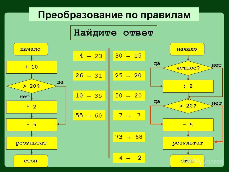 Найдите ответ начало + 10 стоп * 2 - 5 результат > 20? да нет 4 26 10 55 начало : 2 стоп - 5 результат > 20? да нет четное? да нет 30 15 25 20 50 7 23 31 35 60 73 2 20 7 68 4 Преобразование по правилам