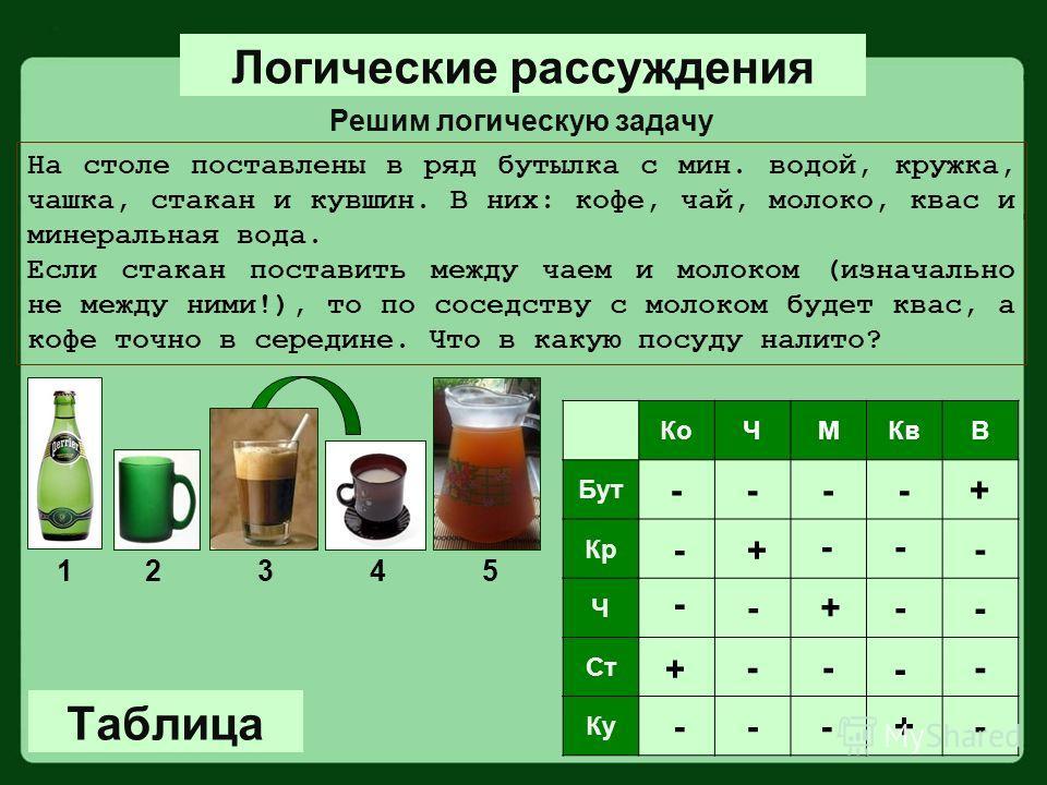 На столе поставлены в ряд бутылка с мин. водой, кружка, чашка, стакан и кувшин. В них: кофе, чай, молоко, квас и минеральная вода. Если стакан поставить между чаем и молоком (изначально не между ними!), то по соседству с молоком будет квас, а кофе то