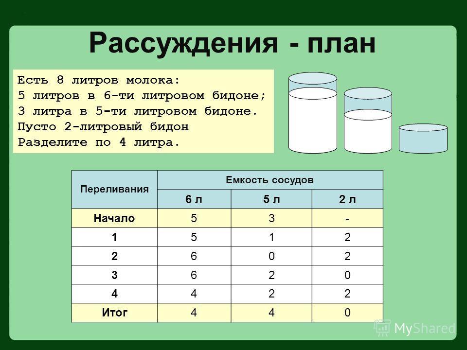 Есть 8 литров молока: 5 литров в 6-ти литровом бидоне; 3 литра в 5-ти литровом бидоне. Пусто 2-литровый бидон Разделите по 4 литра. Рассуждения - план Переливания Емкость сосудов 6 л5 л2 л Начало53- 1512 2602 3620 4422 Итог440