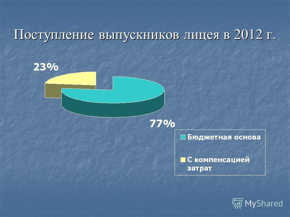 Поступление выпускников лицея в 2012 г.