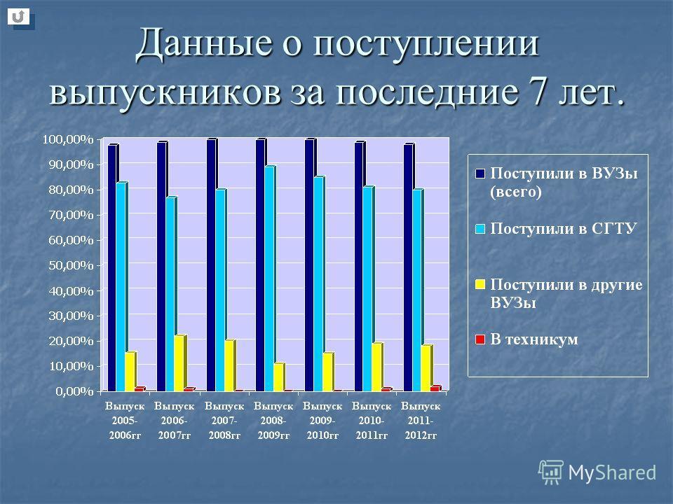 Данные о поступлении выпускников за последние 7 лет.