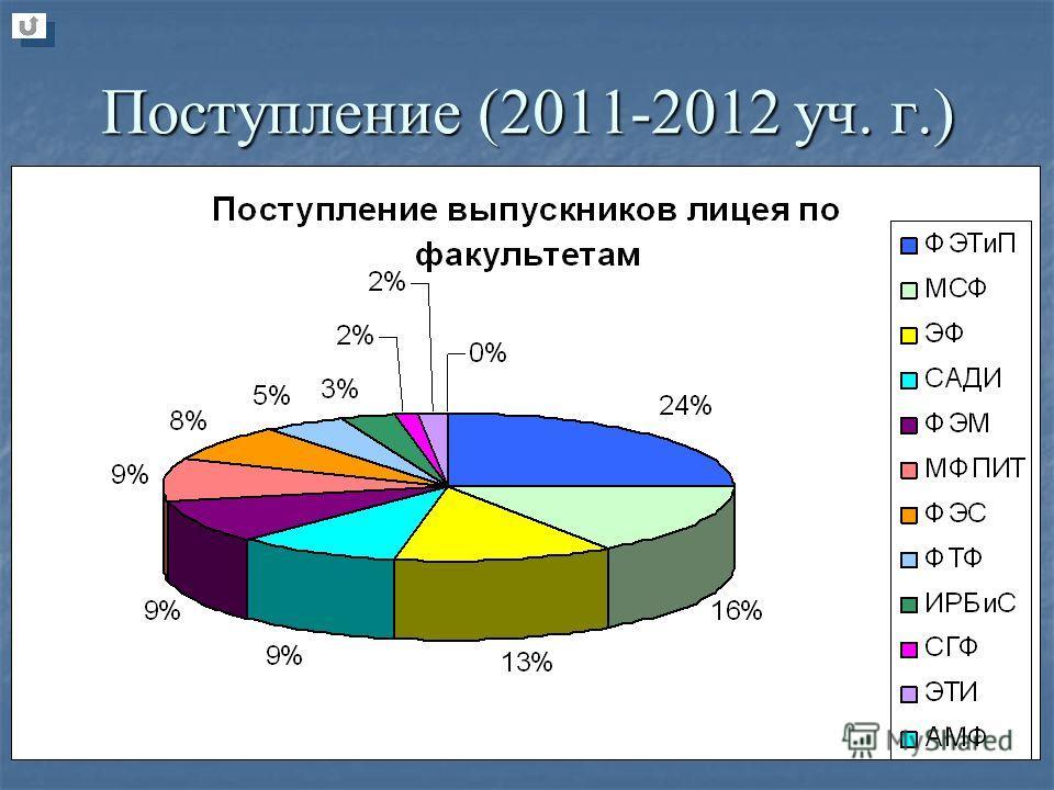 Поступление (2011-2012 уч. г.)