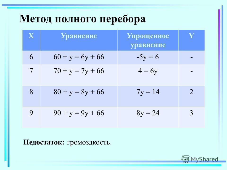 Метод полного перебора XУравнениеУпрощенное уравнение Y 660 + y = 6y + 66-5y = 6- 770 + y = 7y + 664 = 6y- 880 + y = 8y + 667y = 142 990 + y = 9y + 668y = 243 Недостаток: громоздкость.