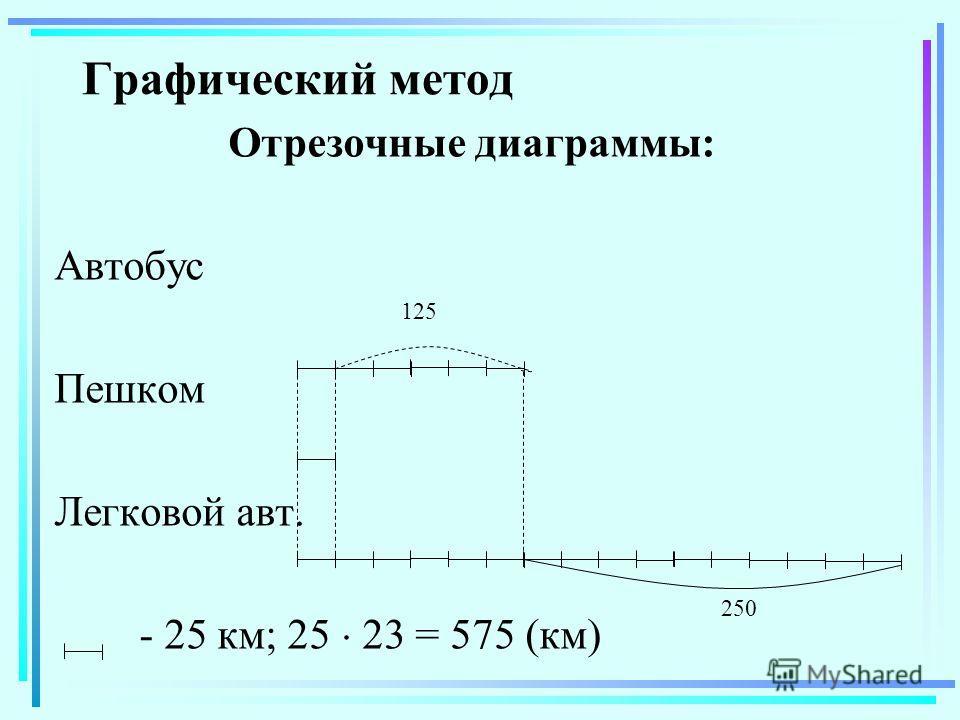 Графический метод Отрезочные диаграммы: Автобус Пешком Легковой авт. - 25 км; 25 23 = 575 (км) 125 250