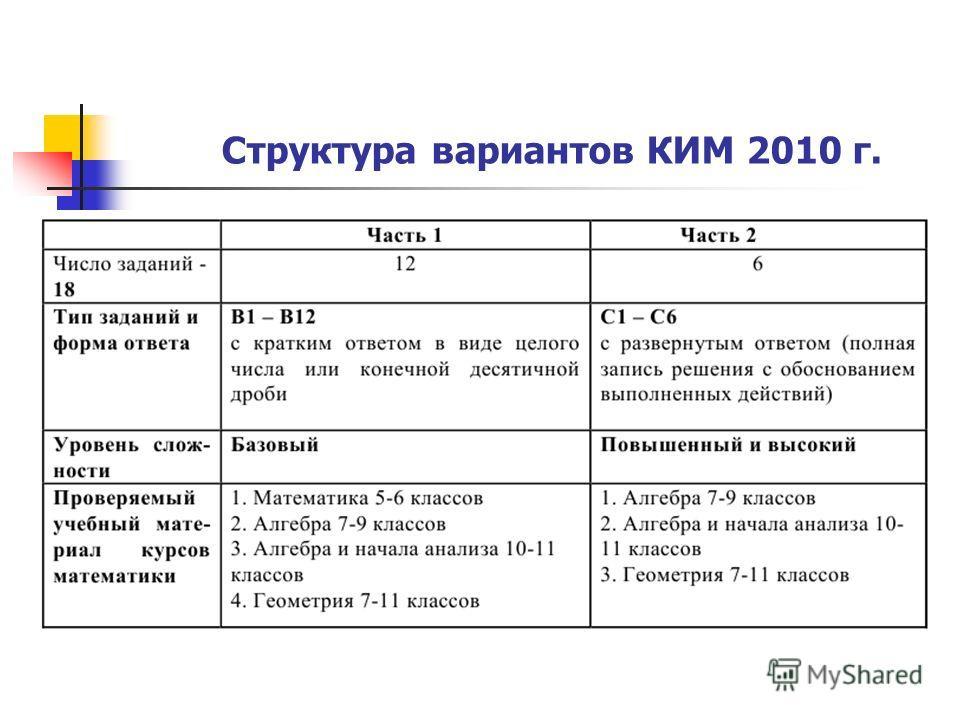 Структура вариантов КИМ 2010 г.