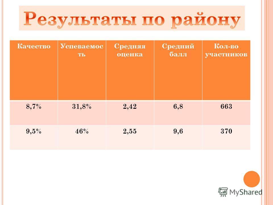 КачествоУспеваемос ть Средняя оценка Средний балл Кол-во участников 8,7%31,8%2,426,8663 9,5%46%2,559,6370