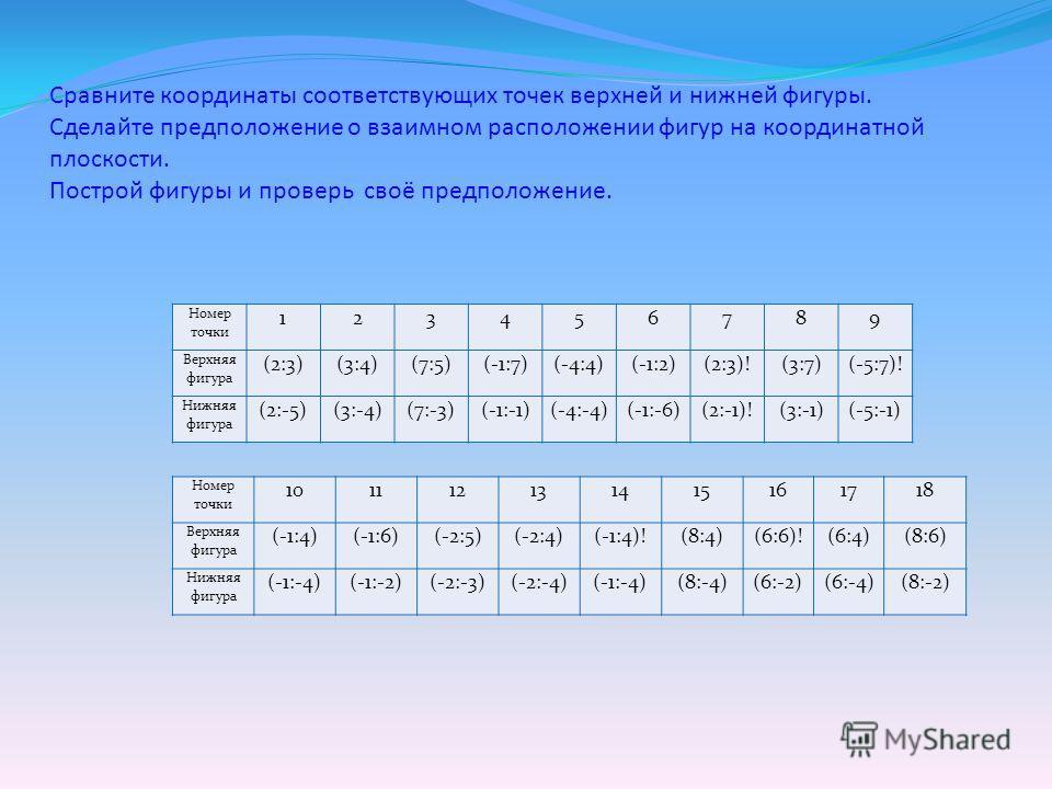 Сравните координаты соответствующих точек верхней и нижней фигуры. Сделайте предположение о взаимном расположении фигур на координатной плоскости. Построй фигуры и проверь своё предположение. Номер точки 123456789 Верхняя фигура (2:3)(3:4)(7:5)(-1:7)