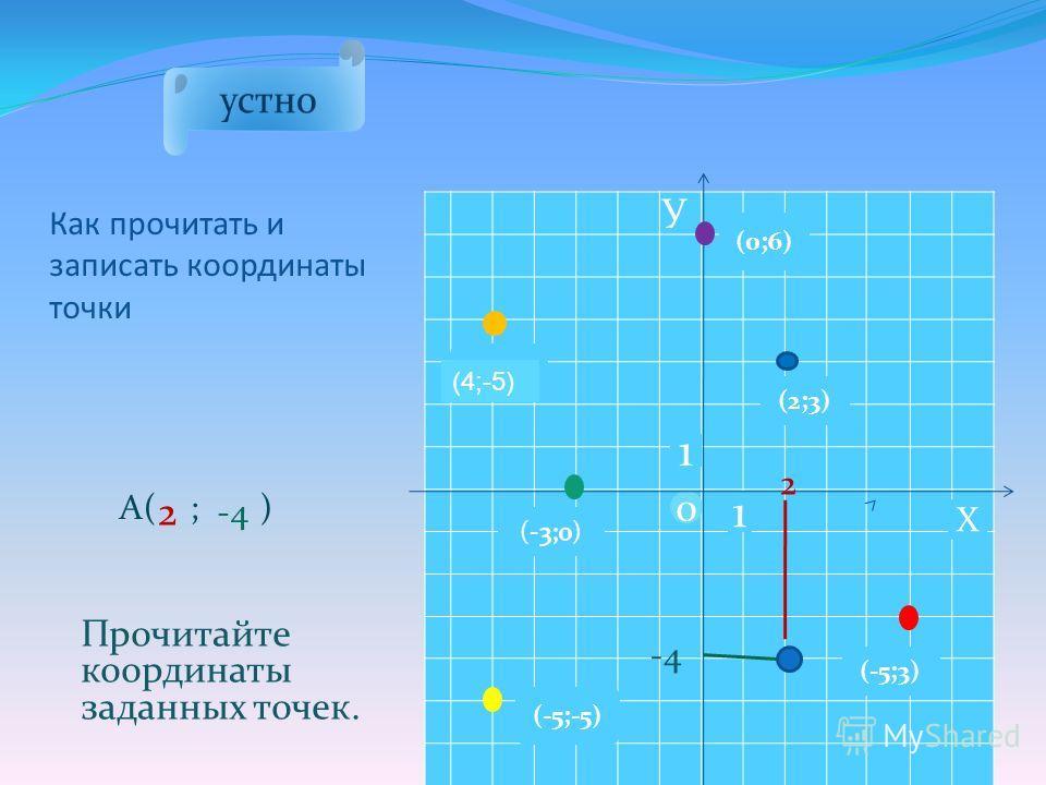 А( ; ) Как прочитать и записать координаты точки Прочитайте координаты заданных точек. 0 1 1 Х У (-5;-5) (0;6) (-5;3) (2;3) (-5;4) 2 -4 2 (4;-5)