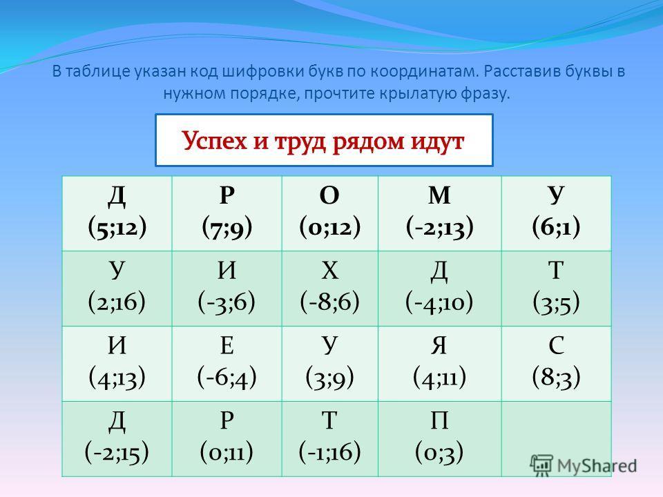 В таблице указан код шифровки букв по координатам. Расставив буквы в нужном порядке, прочтите крылатую фразу. Д (5;12) Р (7;9) О (0;12) М (-2;13) У (6;1) У (2;16) И (-3;6) Х (-8;6) Д (-4;10) Т (3;5) И (4;13) Е (-6;4) У (3;9) Я (4;11) С (8;3) Д (-2;15