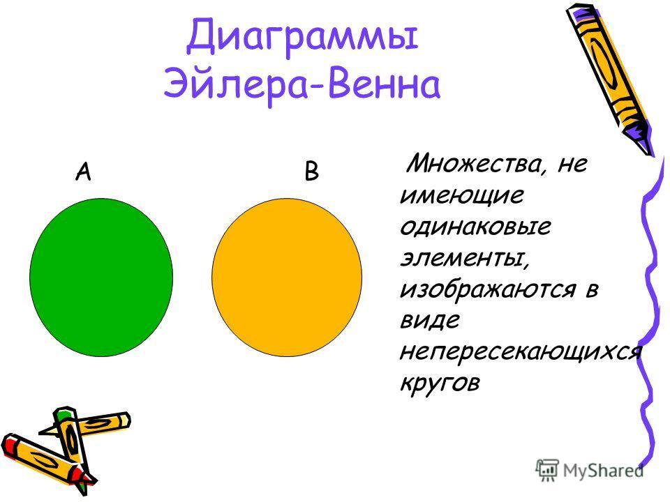 Диаграммы Эйлера-Венна А В Множества, не имеющие одинаковые элементы, изображаются в виде непересекающихся кругов