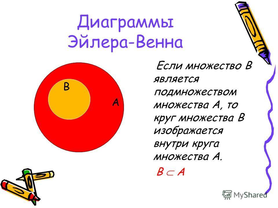 Диаграммы Эйлера-Венна Если множество В является подмножеством множества А, то круг множества В изображается внутри круга множества А. В A В А