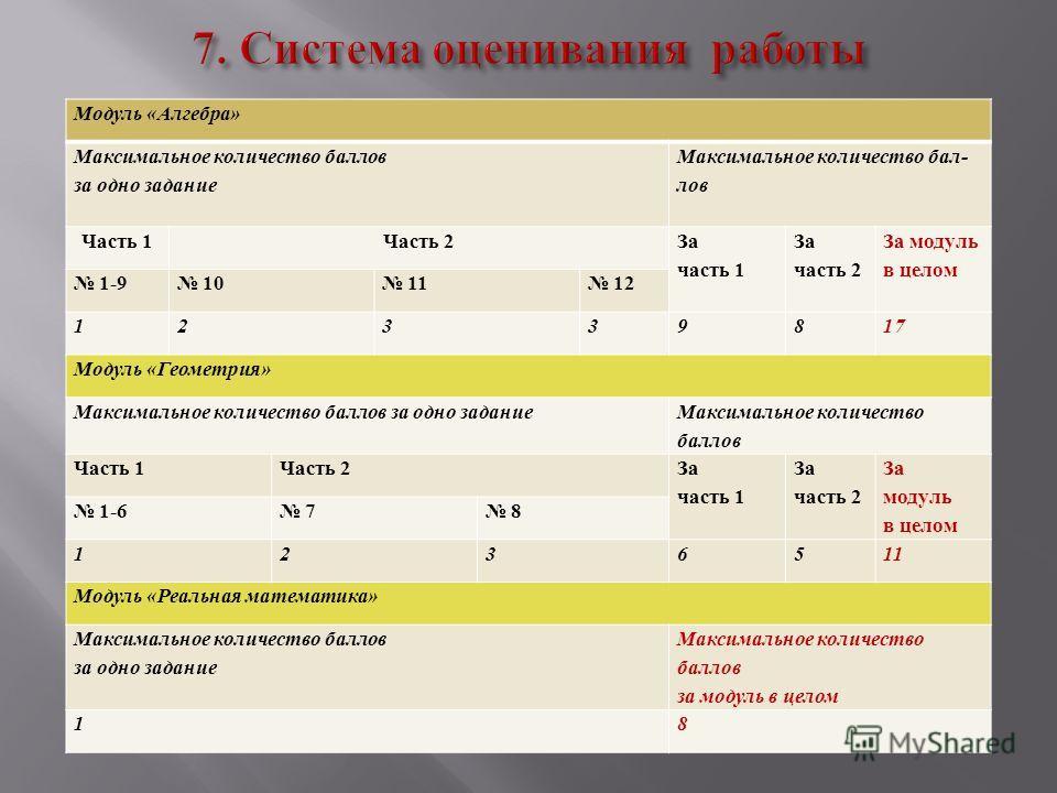 Модуль « Алгебра » Максимальное количество баллов за одно задание Максимальное количество бал - лов Часть 1 Часть 2 За часть 1 За часть 2 За модуль в целом 1-9 10 11 12 12339817 Модуль « Геометрия » Максимальное количество баллов за одно задание Макс