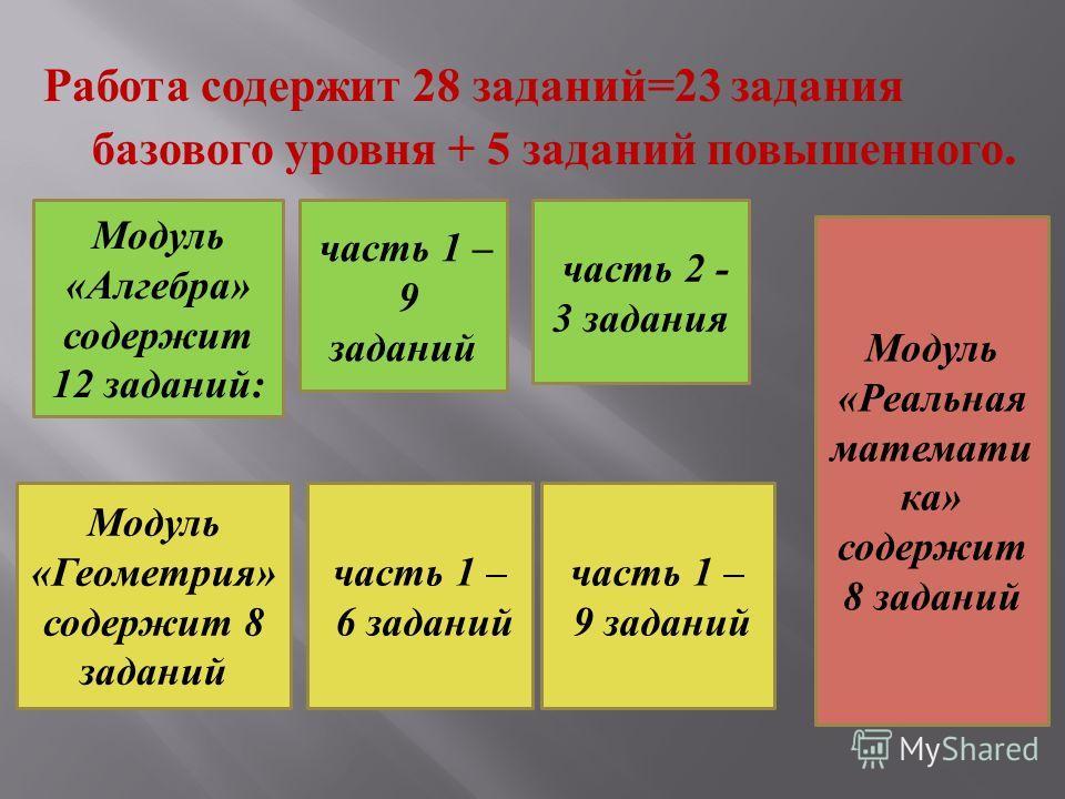 Работа содержит 28 заданий =23 задания базового уровня + 5 заданий повышенного. Модуль «Алгебра» содержит 12 заданий: часть 1 – 9 заданий Модуль «Геометрия» содержит 8 заданий часть 1 – 6 заданий Модуль «Реальная математи ка» содержит 8 заданий часть