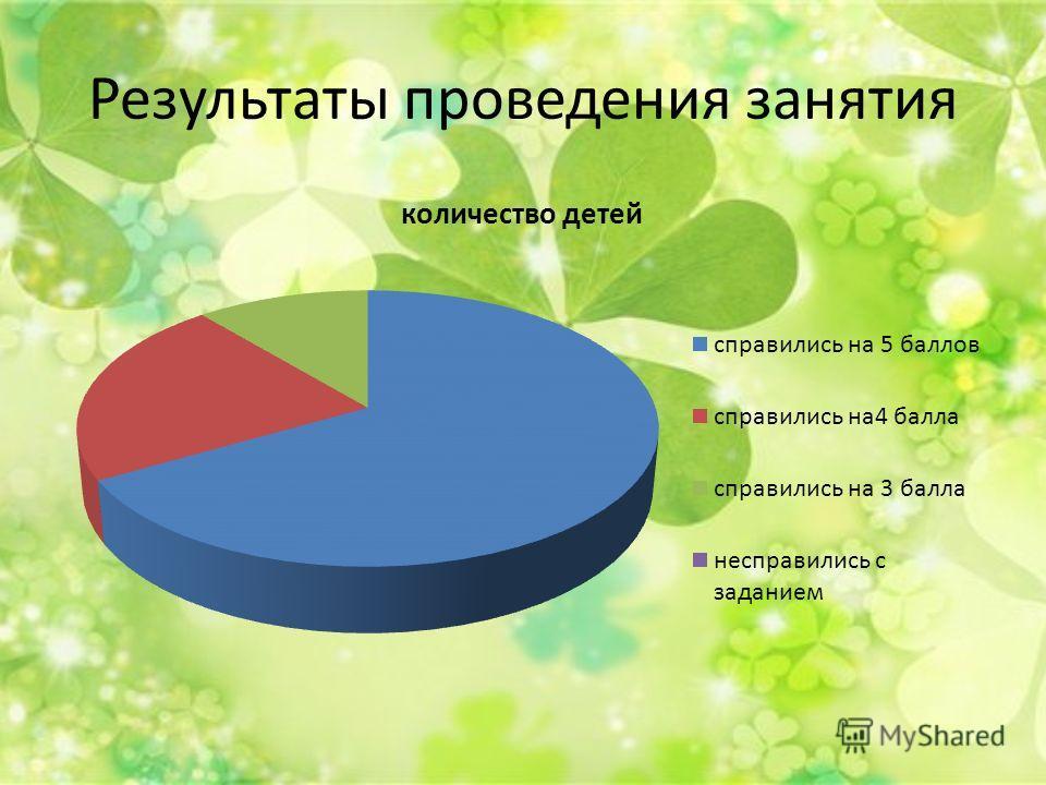 Результаты проведения занятия