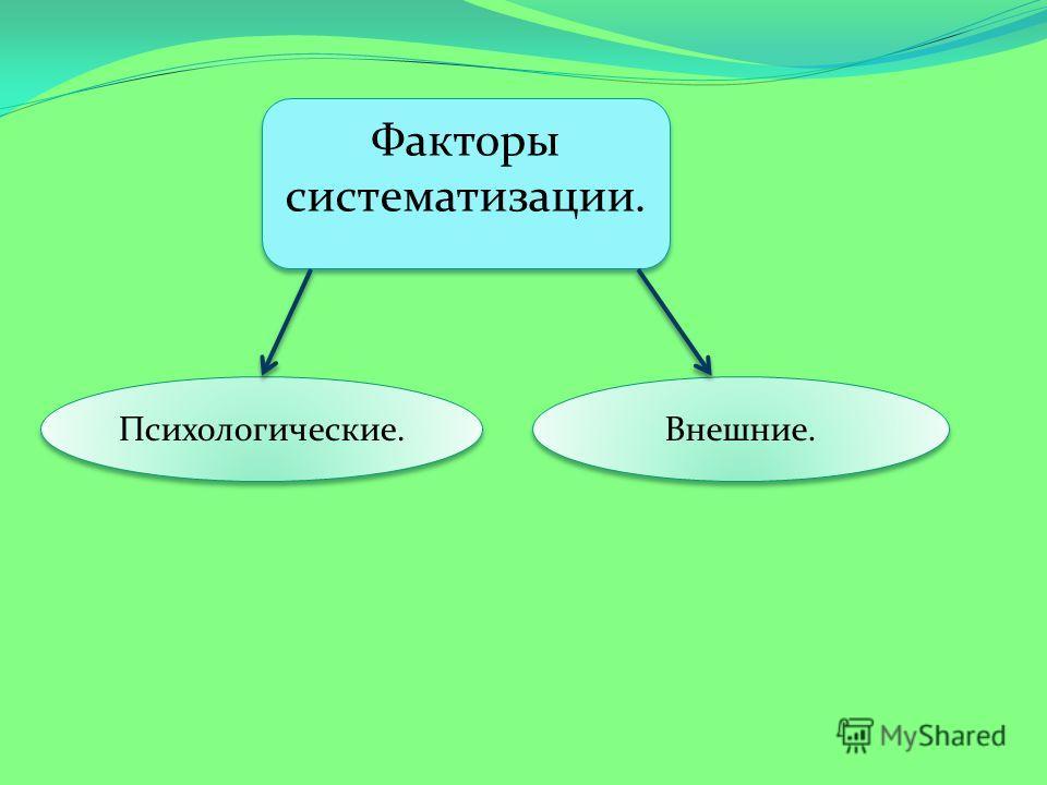 Психологические. Внешние. Факторы систематизации.