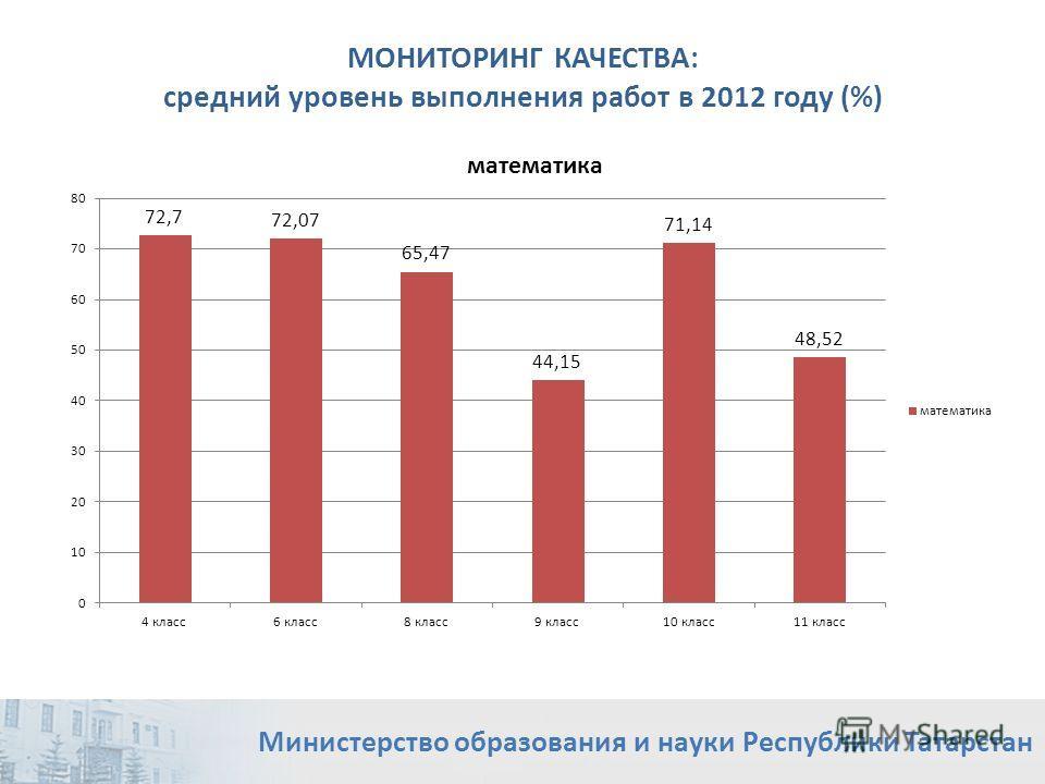 МОНИТОРИНГ КАЧЕСТВА: средний уровень выполнения работ в 2012 году (%) Министерство образования и науки Республики Татарстан