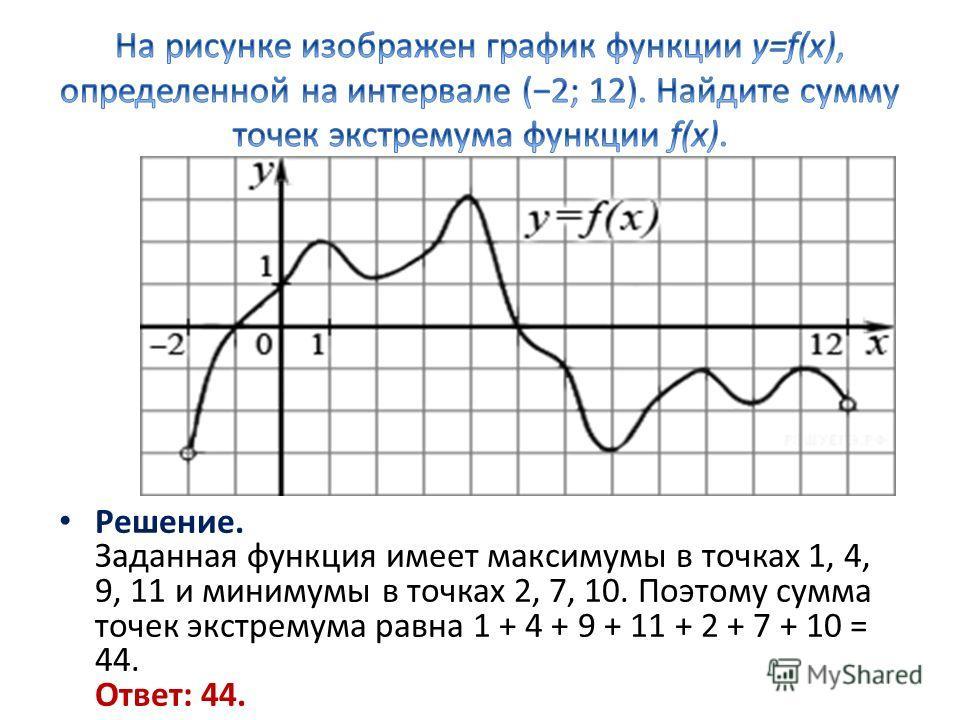 Решение. Заданная функция имеет максимумы в точках 1, 4, 9, 11 и минимумы в точках 2, 7, 10. Поэтому сумма точек экстремума равна 1 + 4 + 9 + 11 + 2 + 7 + 10 = 44. Ответ: 44.