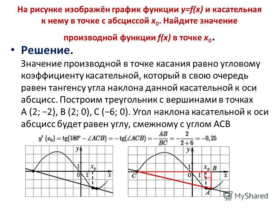 На рисунке изображён график функции y=f(x) и касательная к нему в точке с абсциссой x 0. Найдите значение производной функции f(x) в точке x 0. Решение. Значение производной в точке касания равно угловому коэффициенту касательной, который в свою очер