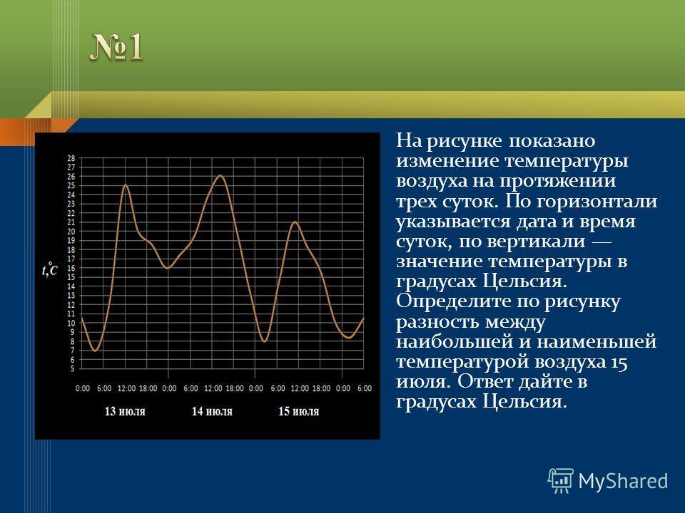На рисунке показано изменение температуры воздуха на протяжении трех суток. По горизонтали указывается дата и время суток, по вертикали значение температуры в градусах Цельсия. Определите по рисунку разность между наибольшей и наименьшей температурой
