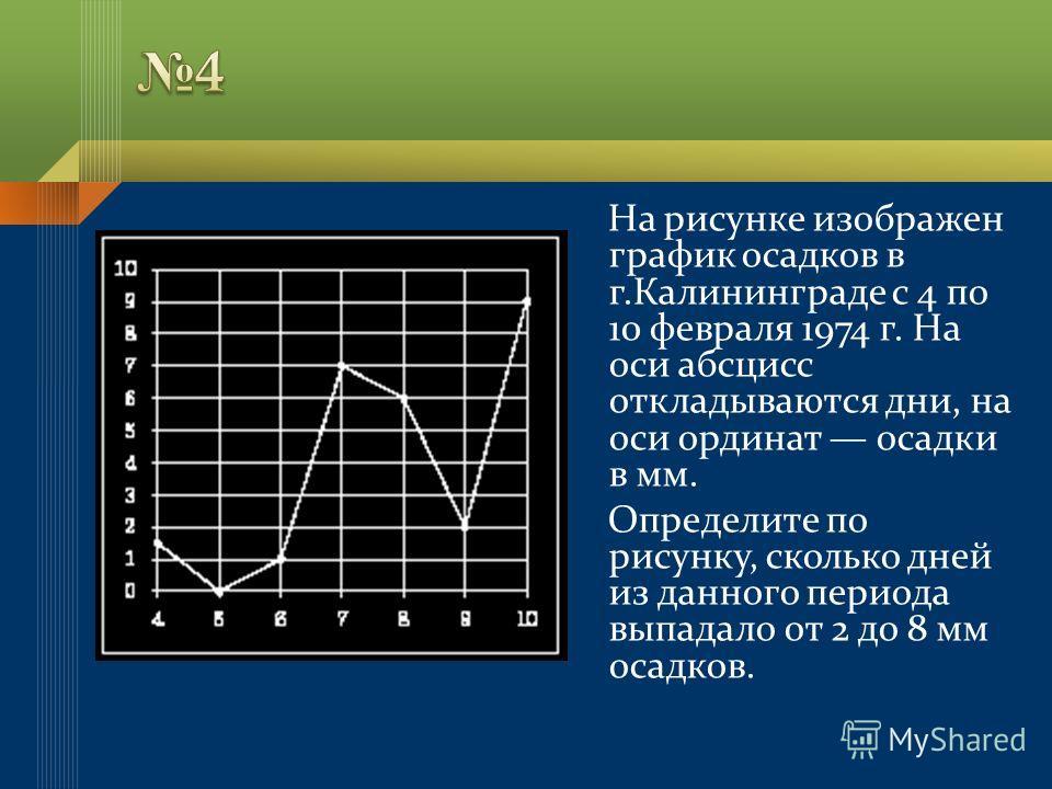На рисунке изображен график осадков в г.Калининграде с 4 по 10 февраля 1974 г. На оси абсцисс откладываются дни, на оси ординат осадки в мм. Определите по рисунку, сколько дней из данного периода выпадало от 2 до 8 мм осадков.