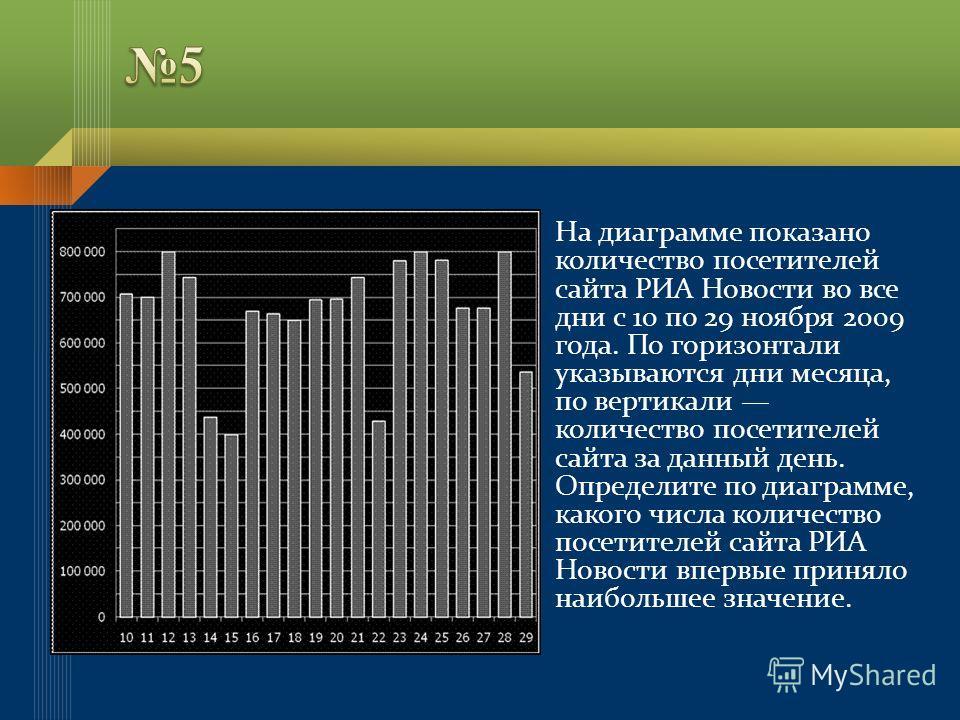 На диаграмме показано количество посетителей сайта РИА Новости во все дни с 10 по 29 ноября 2009 года. По горизонтали указываются дни месяца, по вертикали количество посетителей сайта за данный день. Определите по диаграмме, какого числа количество п