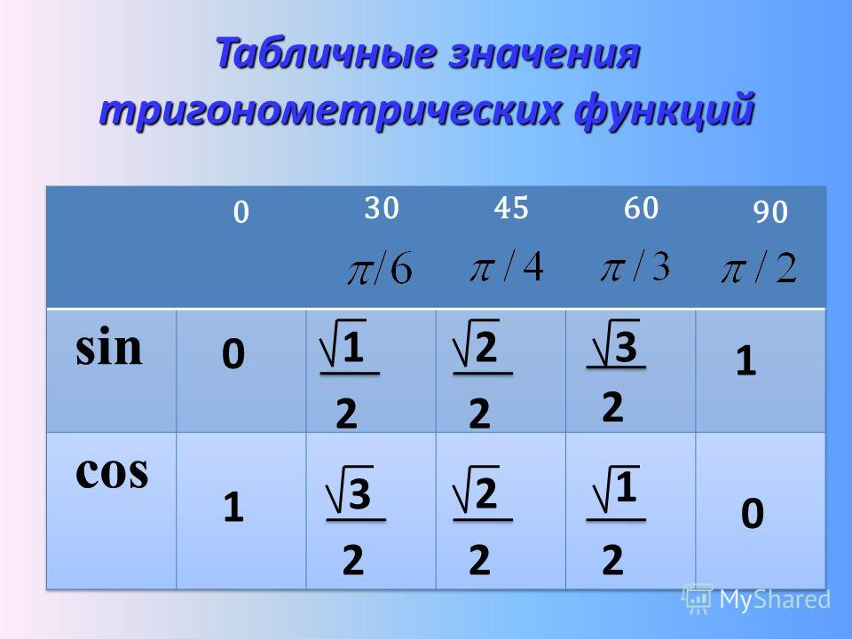 Табличные значения тригонометрических функций 0 0 1 1 321 3 2 1 222222
