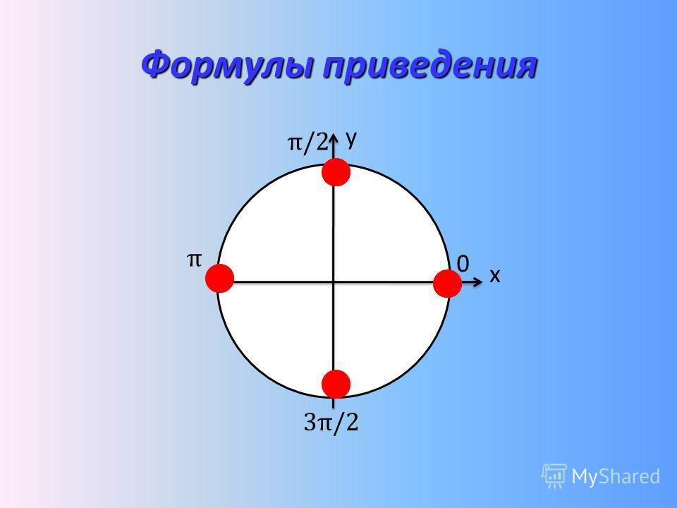 Формулы приведения у x 0 π π/2 3π/2