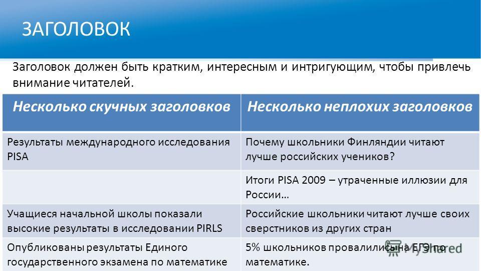 ЗАГОЛОВОК Заголовок должен быть кратким, интересным и интригующим, чтобы привлечь внимание читателей. Несколько скучных заголовковНесколько неплохих заголовков Результаты международного исследования PISA Почему школьники Финляндии читают лучше россий