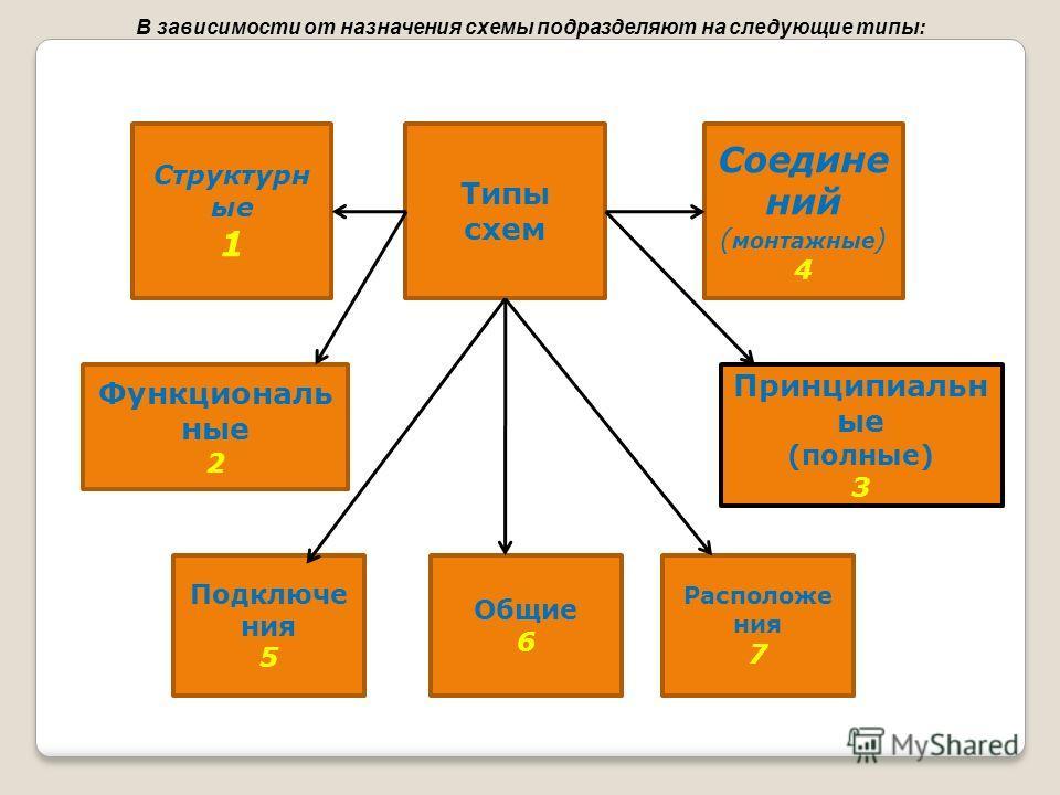 В зависимости от назначения схемы подразделяют на следующие типы: Структурн ые 1 Типы схем Соедине ний ( монтажные ) 4 Функциональ ные 2 Принципиальн ые (полные) 3 Подключе ния 5 Общие 6 Расположе ния 7