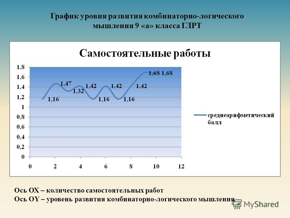 График уровня развития комбинаторно-логического мышления 9 «а» класса ГЛРТ Ось ОХ – количество самостоятельных работ Ось OY – уровень развития комбинаторно - логического мышления