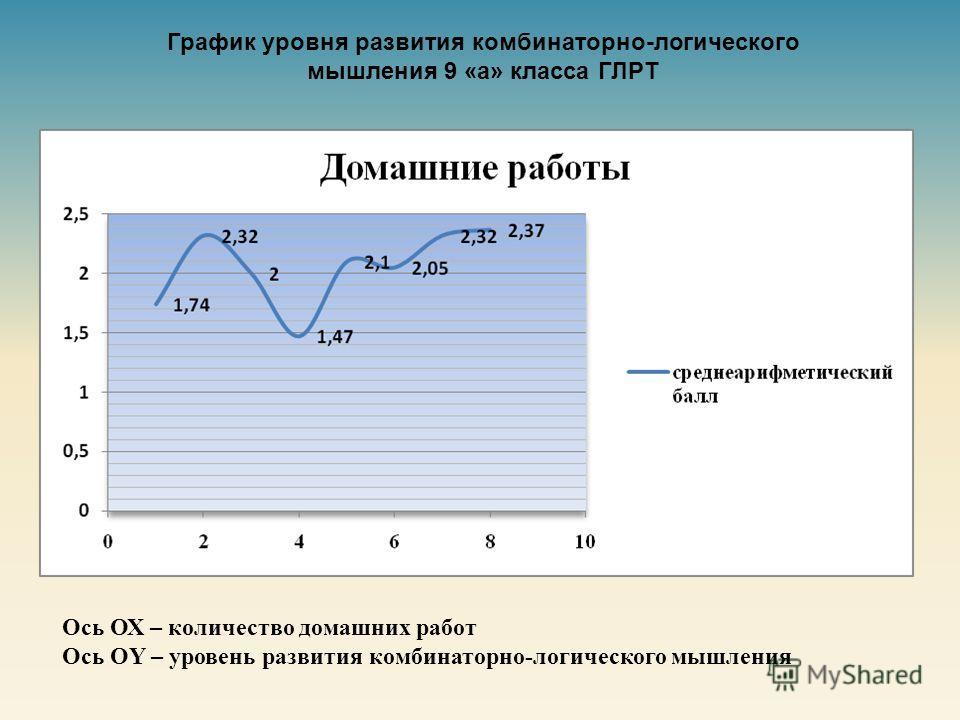 График уровня развития комбинаторно-логического мышления 9 «а» класса ГЛРТ Ось ОХ – количество домашних работ Ось OY – уровень развития комбинаторно - логического мышления