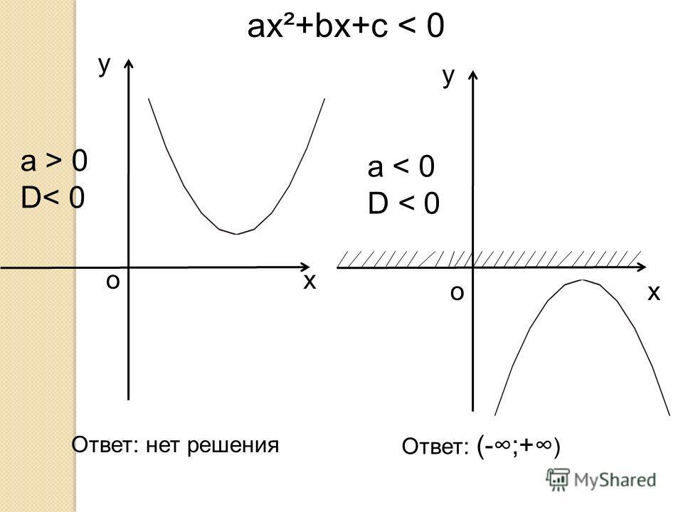 a > 0 D< 0 y xo a < 0 D < 0 y xo ax²+bx+c < 0 Ответ: (-;+ ) Ответ: нет решения
