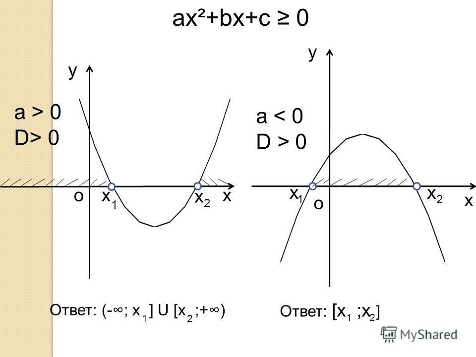 a > 0 D> 0 y xo a < 0 D > 0 y x o ax²+bx+c 0 Ответ: [x ;x ] Ответ: (-; x ] U [x ;+) x 1 x 2 12 12 x 12 x